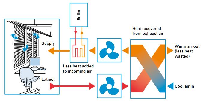Heat recovery diagram